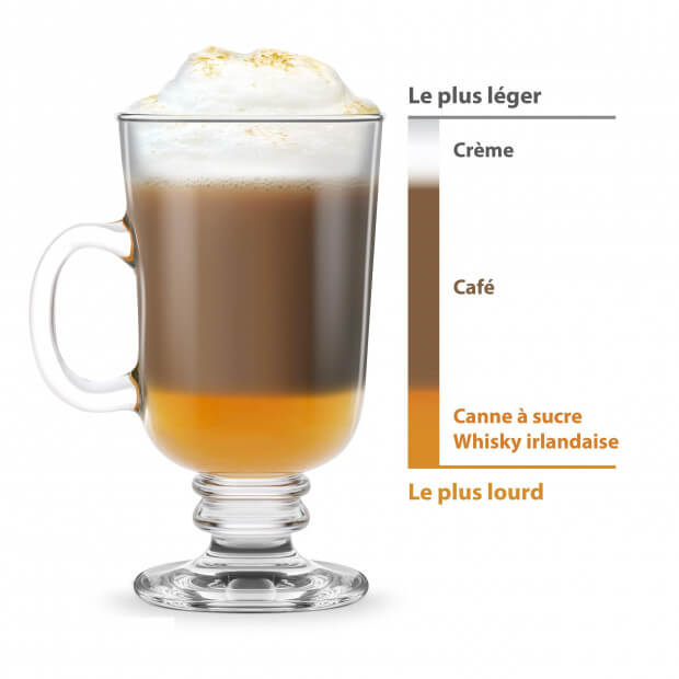 Outil à Étages pour Cocktail irish coffee